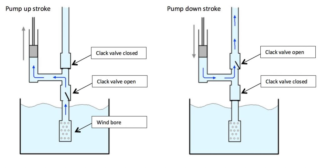 Line drawing showing how the clack valves would have operated. The arrows show the direction in which the water would move